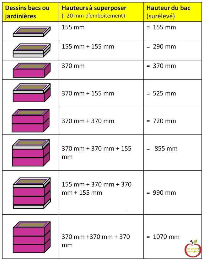 hauteur d'assemblage des bacs potager modubacs- bac modulable- jardinière modulable - jardinière hauteur sur-mesure